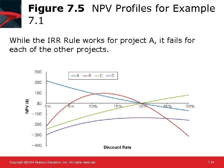 Figure 7. 5 NPV Profiles for Example 7. 1 While the IRR Rule works