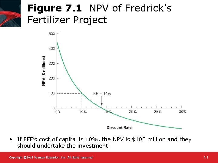 Figure 7. 1 NPV of Fredrick's Fertilizer Project • If FFF's cost of capital