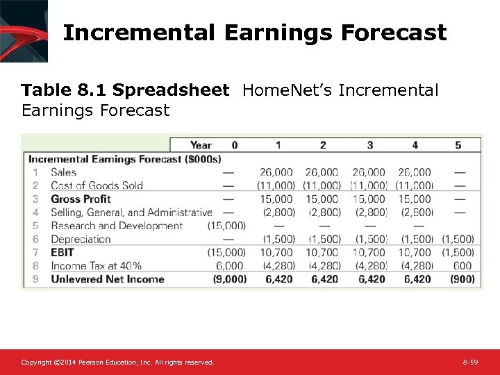 Incremental Earnings Forecast Table 8. 1 Spreadsheet Home. Net's Incremental Earnings Forecast Copyright ©