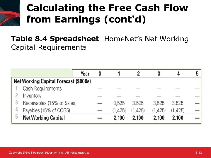 Calculating the Free Cash Flow from Earnings (cont'd) Table 8. 4 Spreadsheet Home. Net's