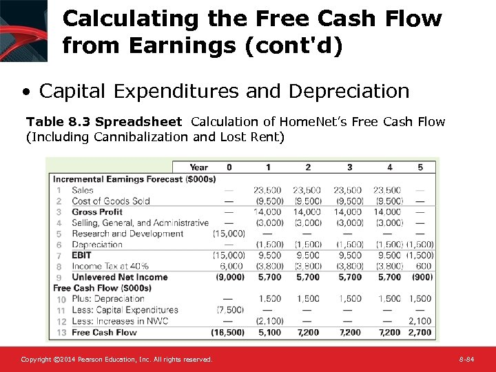 Calculating the Free Cash Flow from Earnings (cont'd) • Capital Expenditures and Depreciation Table