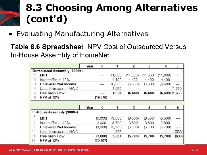 8. 3 Choosing Among Alternatives (cont'd) • Evaluating Manufacturing Alternatives Table 8. 6 Spreadsheet