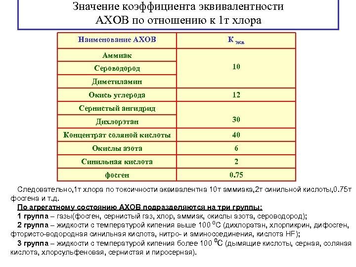 Значение коэффициента эквивалентности АХОВ по отношению к 1 т хлора Наименование АХОВ К экв