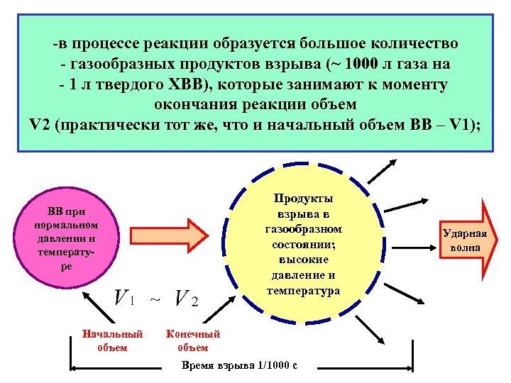 -в процессе реакции образуется большое количество - газообразных продуктов взрыва (~ 1000 л газа