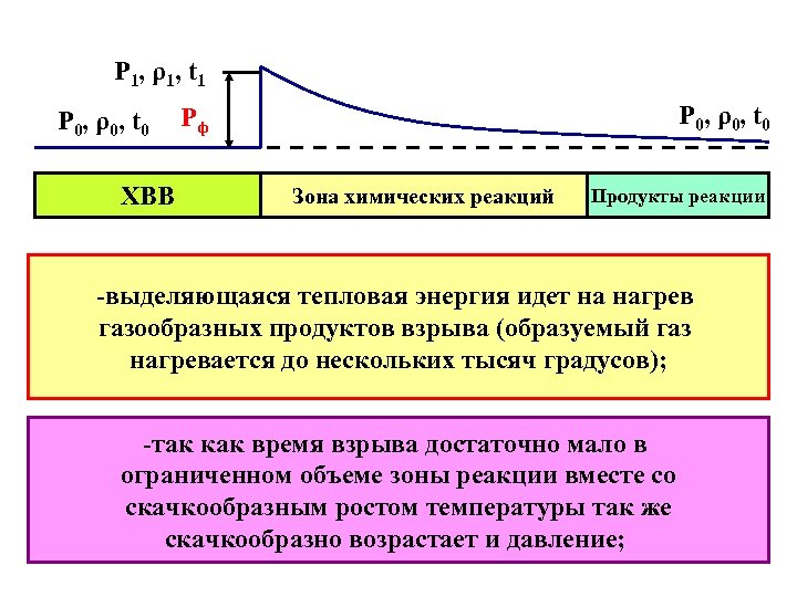 P 1, ρ1, t 1 P 0, ρ0, t 0 ХВВ P 0, ρ0,