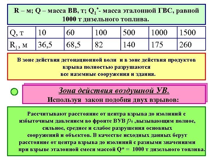 R – м; Q – масса ВВ, т; Q 1*- масса эталонной ГВС, равной