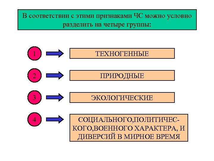 В соответствии с этими признаками ЧС можно условно разделить на четыре группы: 1 ТЕХНОГЕННЫЕ
