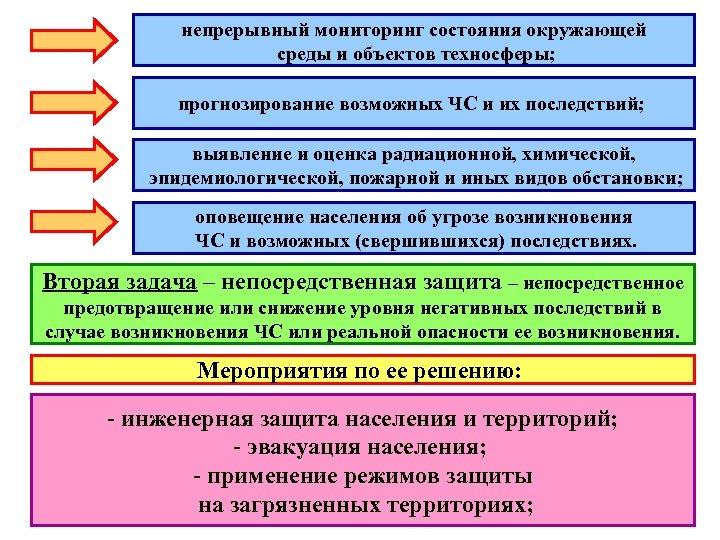 непрерывный мониторинг состояния окружающей среды и объектов техносферы; прогнозирование возможных ЧС и их последствий;