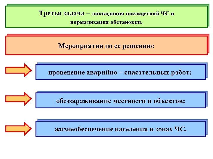 Третья задача – ликвидация последствий ЧС и нормализация обстановки. Мероприятия по ее решению: проведение