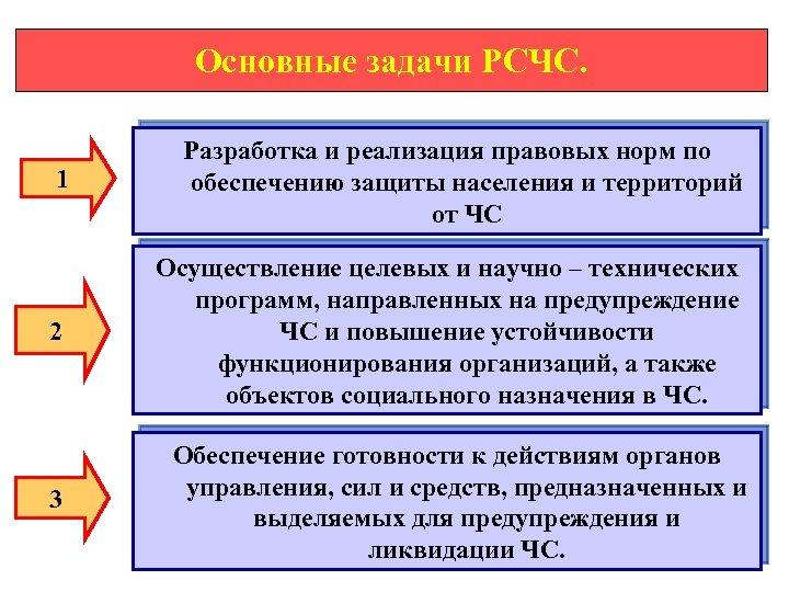 Основные задачи РСЧС. 1 Разработка и реализация правовых норм по обеспечению защиты населения и