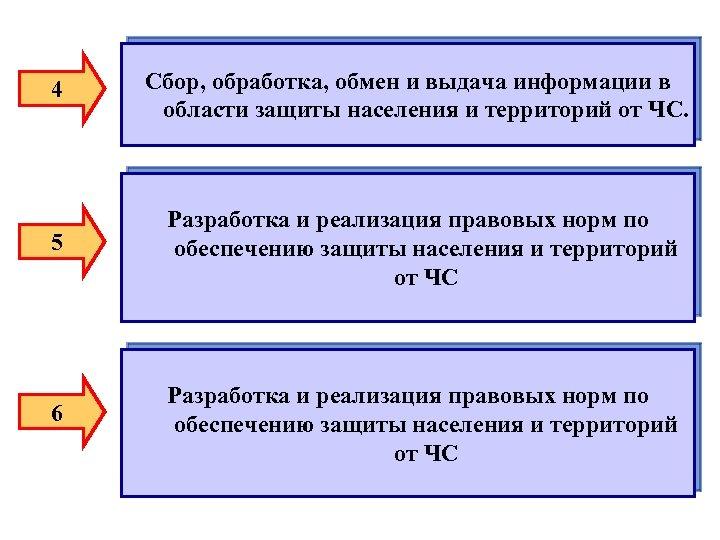 4 Сбор, обработка, обмен и выдача информации в области защиты населения и территорий от