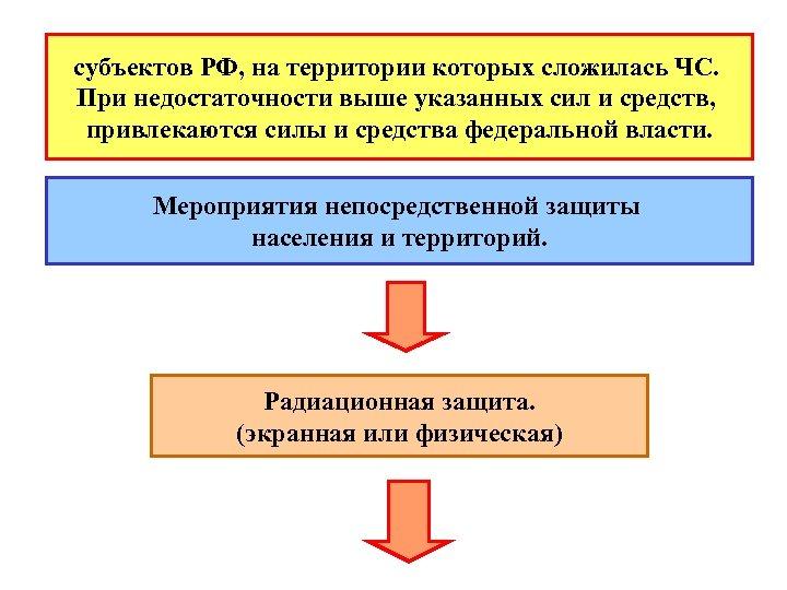субъектов РФ, на территории которых сложилась ЧС. При недостаточности выше указанных сил и средств,