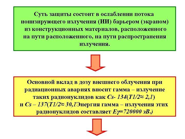 Суть защиты состоит в ослаблении потока ионизирующего излучения (ИИ) барьером (экраном) из конструкционных материалов,