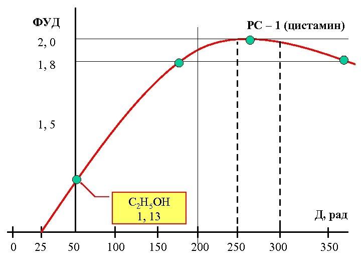 ФУД РС – 1 (цистамин) 2, 0 1, 8 1, 5 С 2 H