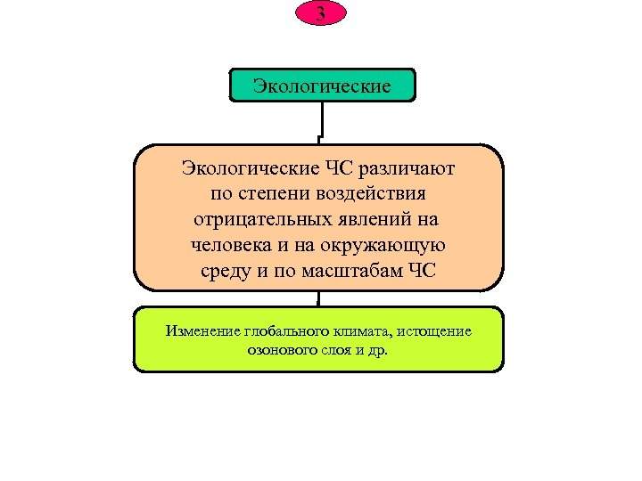3 Экологические ЧС различают по степени воздействия отрицательных явлений на человека и на окружающую