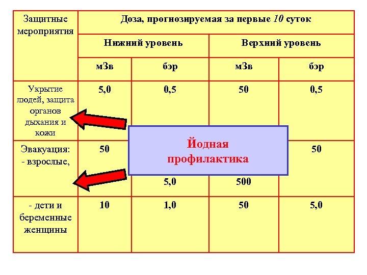 Защитные мероприятия Доза, прогнозируемая за первые 10 суток Нижний уровень Верхний уровень м. Зв