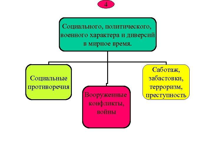 4 Социального, политического, военного характера и диверсий в мирное время. Социальные противоречия Вооруженные конфликты,