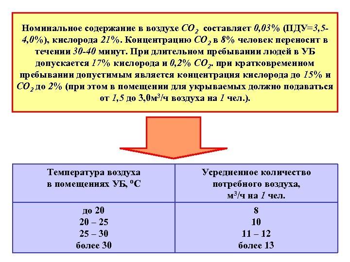 Номинальное содержание в воздухе СО 2 составляет 0, 03% (ПДУ=3, 54, 0%), кислорода 21%.