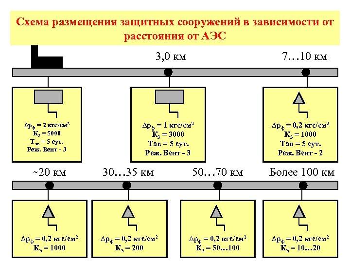 Схема размещения защитных сооружений в зависимости от расстояния от АЭС 3, 0 км ∆рф