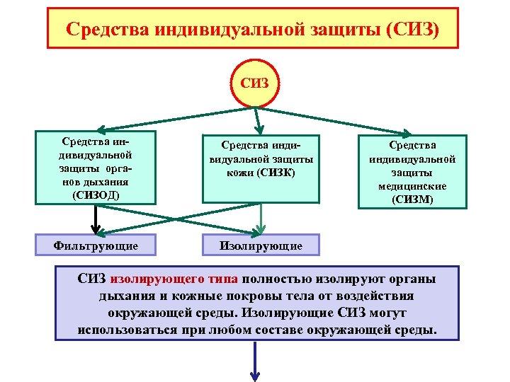 Средства индивидуальной защиты (СИЗ) СИЗ Средства индивидуальной защиты органов дыхания (СИЗОД) Средства индивидуальной защиты