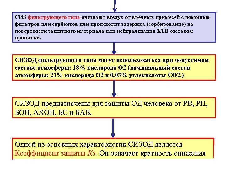 СИЗ фильтрующего типа очищают воздух от вредных примесей с помощью фильтров или сорбентов или