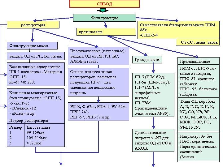 СИЗОД Фильтрующие респираторы противогазы Самоспасатели (панорамная маска ППМ 88): -СПП-2 -4 От СО, пыли,