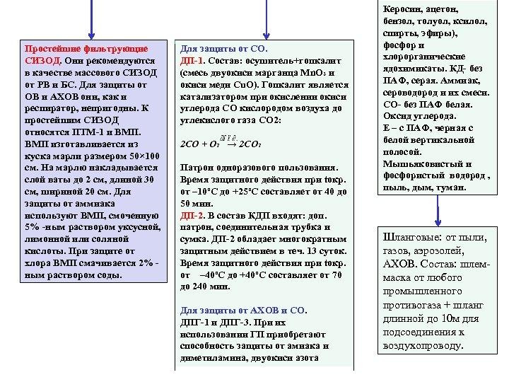 Простейшие фильтрующие СИЗОД. Они рекомендуются в качестве массового СИЗОД от РВ и БС. Для