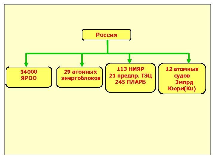 Россия 34000 ЯРОО 29 атомных энергоблоков 113 НИЯР 21 предпр. ТЭЦ 245 ПЛАРБ 12