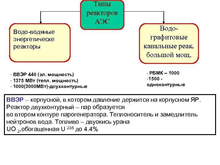 Типы реакторов АЭС Водо-водяные энергетическе реакторы - ВВЭР 440 (эл. мощность) - 1375 МВт
