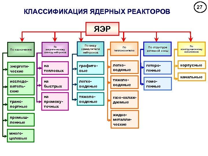 КЛАССИФИКАЦИЯ ЯДЕРНЫХ РЕАКТОРОВ 27 ЯЭР По назначению По энергетическому спектру нейтронов энергетические на тепловых