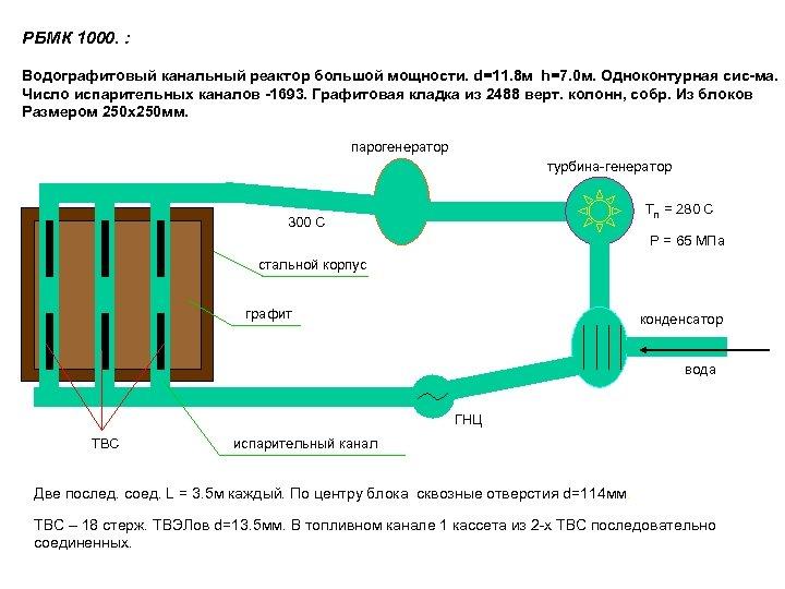 РБМК 1000. : Водографитовый канальный реактор большой мощности. d=11. 8 м h=7. 0 м.