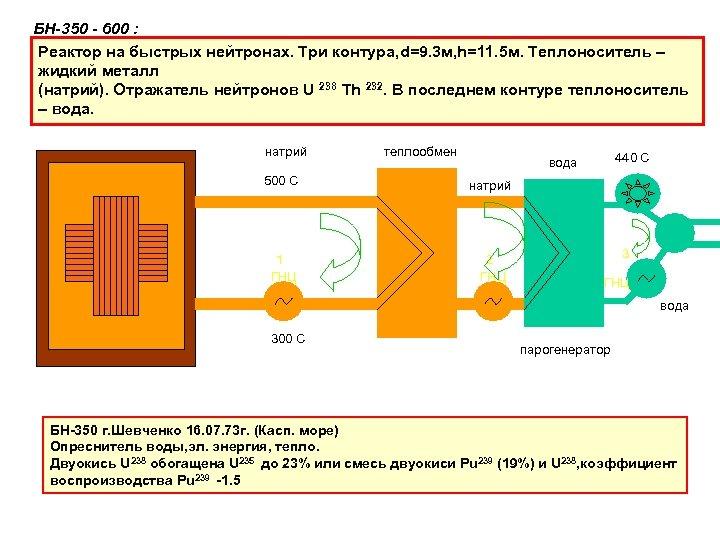 БН-350 - 600 : Реактор на быстрых нейтронах. Три контура, d=9. 3 м, h=11.