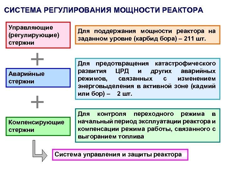 СИСТЕМА РЕГУЛИРОВАНИЯ МОЩНОСТИ РЕАКТОРА Управляющие (регулирующие) стержни Для поддержания мощности реактора на заданном уровне