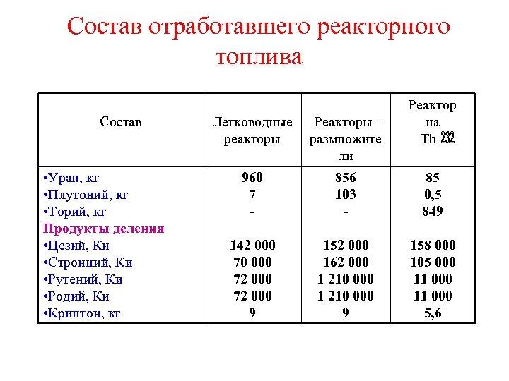 Состав отработавшего реакторного топлива Состав • Уран, кг • Плутоний, кг • Торий, кг