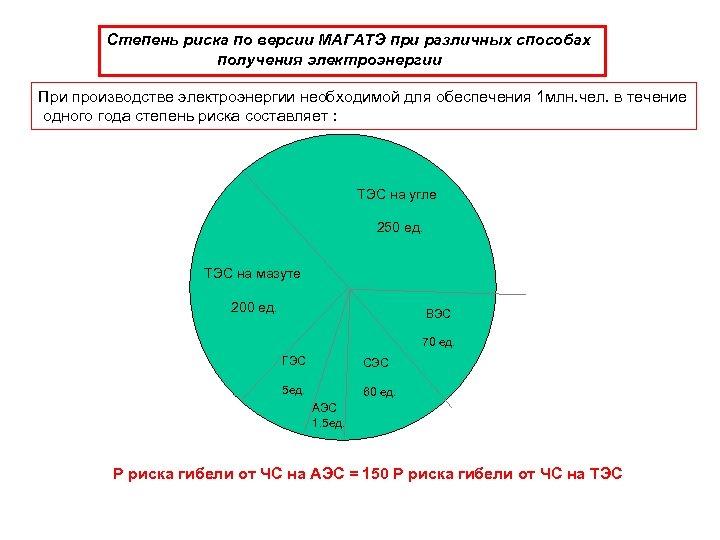 Степень риска по версии МАГАТЭ при различных способах получения электроэнергии При производстве электроэнергии необходимой