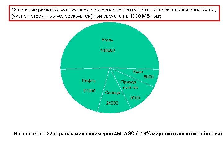 Сравнение риска получения электроэнергии по показателю , , относительная опасность, , (число потерянных человеко-дней)