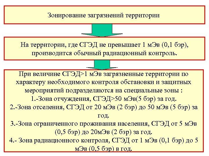 Зонирование загрязнений территории На территории, где СГЭД не превышает 1 м. Эв (0, 1