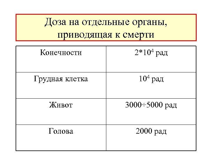 Доза на отдельные органы, приводящая к смерти Конечности 2*104 рад Грудная клетка 104 рад