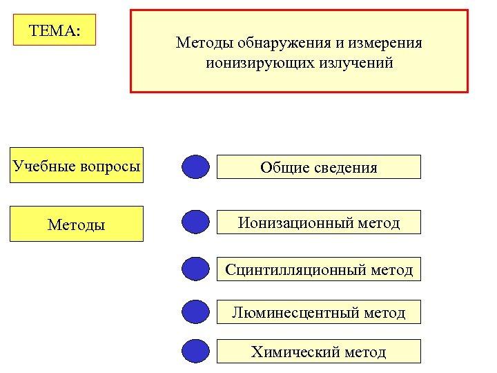 ТЕМА: Методы обнаружения и измерения ионизирующих излучений Учебные вопросы Общие сведения Методы Ионизационный метод