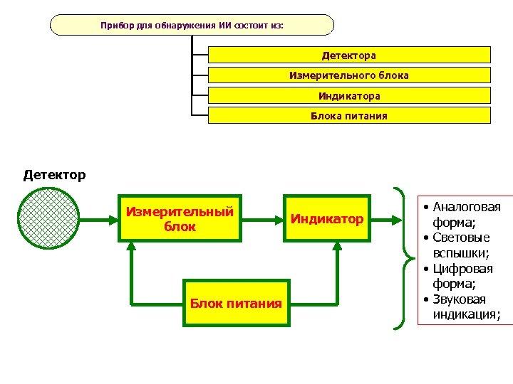 Прибор для обнаружения ИИ состоит из: Детектора Измерительного блока Индикатора Блока питания Детектор Измерительный