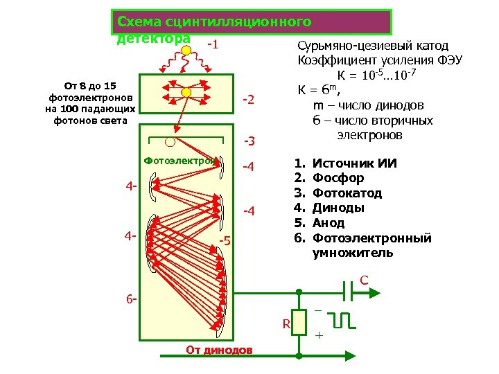Схема сцинтилляционного детектора -1 Сурьмяно-цезиевый катод От 8 до 15 фотоэлектронов на 100 падающих