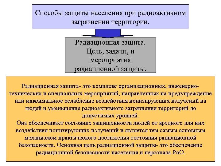Способы защиты населения при радиоактивном загрязнении территории. Радиационная защита. Цель, задачи, и мероприятия радиационной