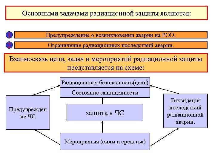 Основными задачами радиационной защиты являются: 1 2 Предупреждение о возникновении аварии на РОО; Ограничение