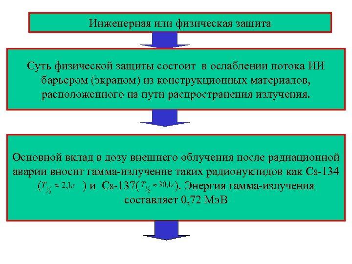 Инженерная или физическая защита Суть физической защиты состоит в ослаблении потока ИИ барьером (экраном)
