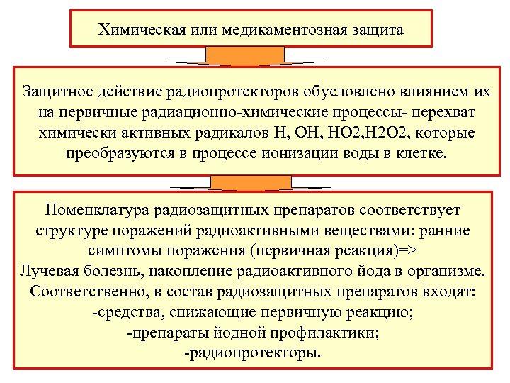 Химическая или медикаментозная защита Защитное действие радиопротекторов обусловлено влиянием их на первичные радиационно-химические процессы-