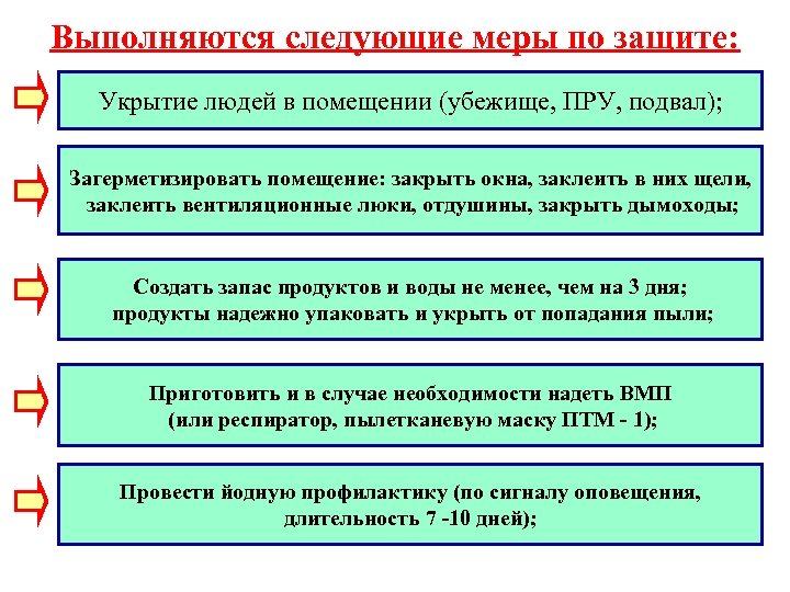 Выполняются следующие меры по защите: Укрытие людей в помещении (убежище, ПРУ, подвал); Загерметизировать помещение: