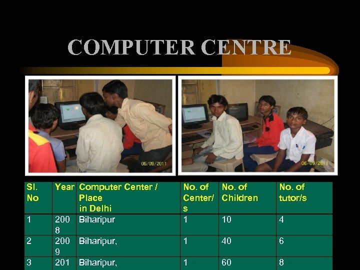 COMPUTER CENTRE Sl. No 1 2 3 Year Computer Center / Place in Delhi