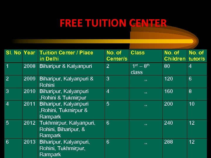 FREE TUITION CENTER Sl. No Year Tuition Center / Place in Delhi 1 2008