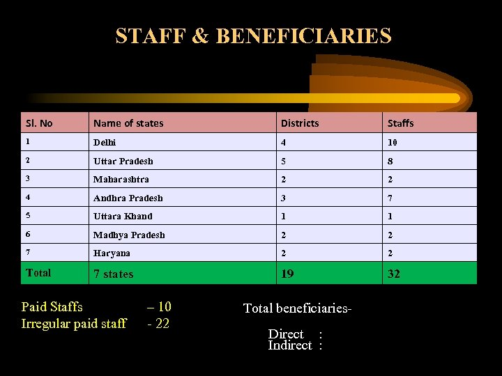 STAFF & BENEFICIARIES Sl. No Name of states Districts Staffs 1 Delhi 4 10