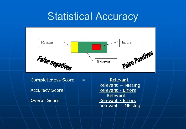 Statistical Accuracy Completeness Score Accuracy Score Overall Score = Relevant + Missing = Relevant
